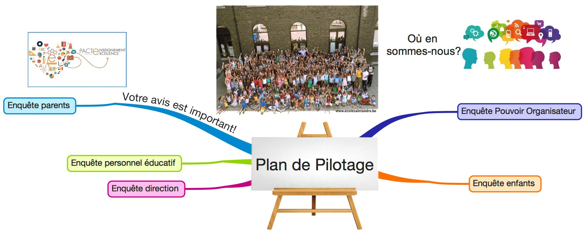 Plan de pilotage